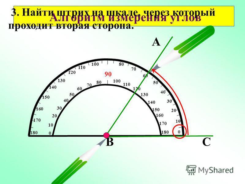 Алгоритм измерения углов 10 20 50 60 70 80 90 100 110 120 130 140 150 160 170 180 170 160 150 140 130 120 110 100 80 0 10 20 30 40 50 60 70 0 40 30 А CB 2. Расположить транспортир так, чтобы одна из сторон угла проходила через начало отсчета на шкале
