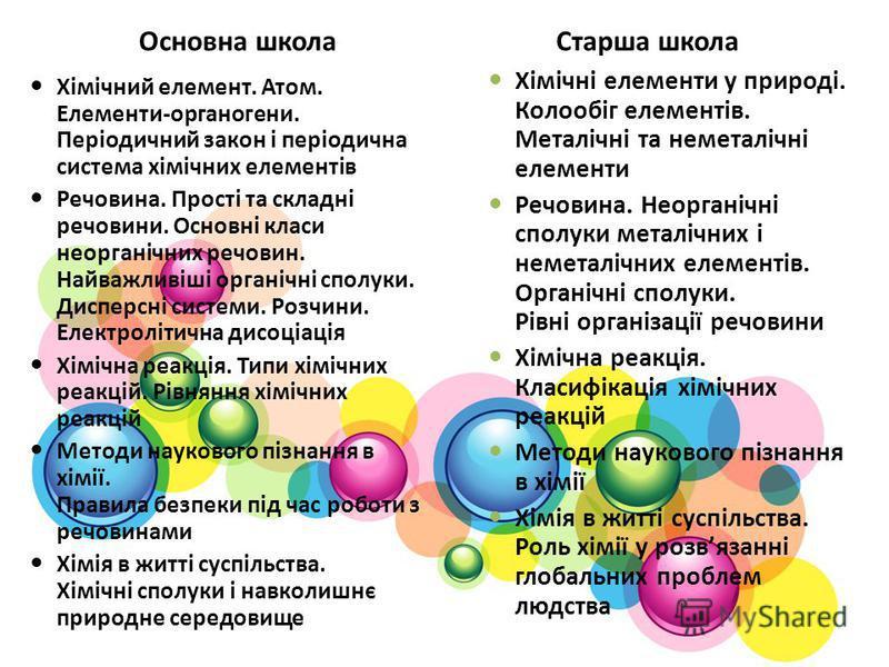 Основна школа Хімічний елемент. Атом. Елементи-органогени. Періодичний закон і періодична система хімічних елементів Речовина. Прості та складні речовини. Основні класи неорганічних речовин. Найважливіші органічні сполуки. Дисперсні системи. Розчини.