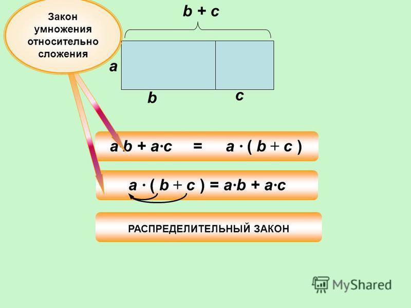 =a · b + a · c РАСПРЕДЕЛИТЕЛЬНЫЙ ЗАКОН a b с b + c a · ( b + c ) = a · b + a · c Закон умножения относительно сложения a · ( b + c )