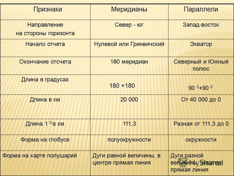 Широта Длина дуги параллели, в км 0°11,3 10°109,6 20°104,6 30° 96,5 40° 85,4 50° 71,7 60° 55,8 70° 38,2 80° 19,4 90° 0