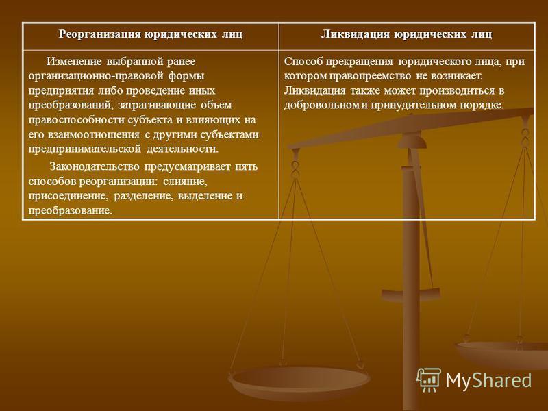 Реорганизация юридических лиц Ликвидация юридических лиц Изменение выбранной ранее организационно-правовой формы предприятия либо проведение иных преобразований, затрагивающие объем правоспособности субъекта и влияющих на его взаимоотношения с другим