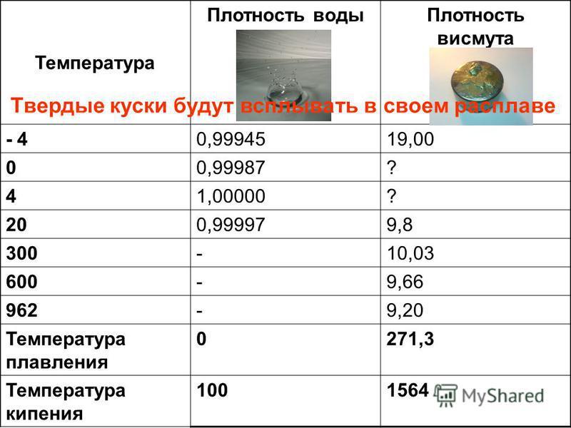 Температура Плотность воды Плотность висмута - 40,9994519,00 00,99987? 41,00000? 200,999979,8 300-10,03 600-9,66 962-9,20 Температура плавления 0271,3 Температура кипения 1001564 Твердые куски будут всплывать в своем расплаве