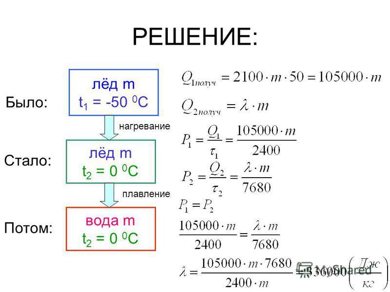 РЕШЕНИЕ: лёд m t 1 = -50 0 C лёд m t 2 = 0 0 C вода m t 2 = 0 0 C Было: Стало: нагревание плавление Потом: