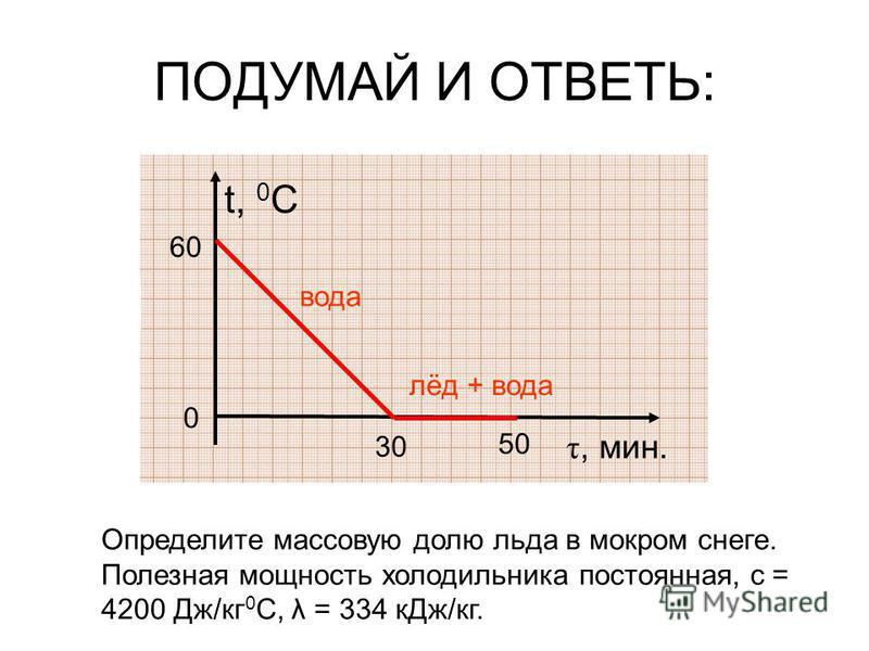 ПОДУМАЙ И ОТВЕТЬ: t, 0 C τ, мин. 0 60 30 Определите массовую долю льда в мокром снеге. Полезная мощность холодильника постоянная, с = 4200 Дж/кг 0 С, λ = 334 к Дж/кг. вода лёд + вода 50