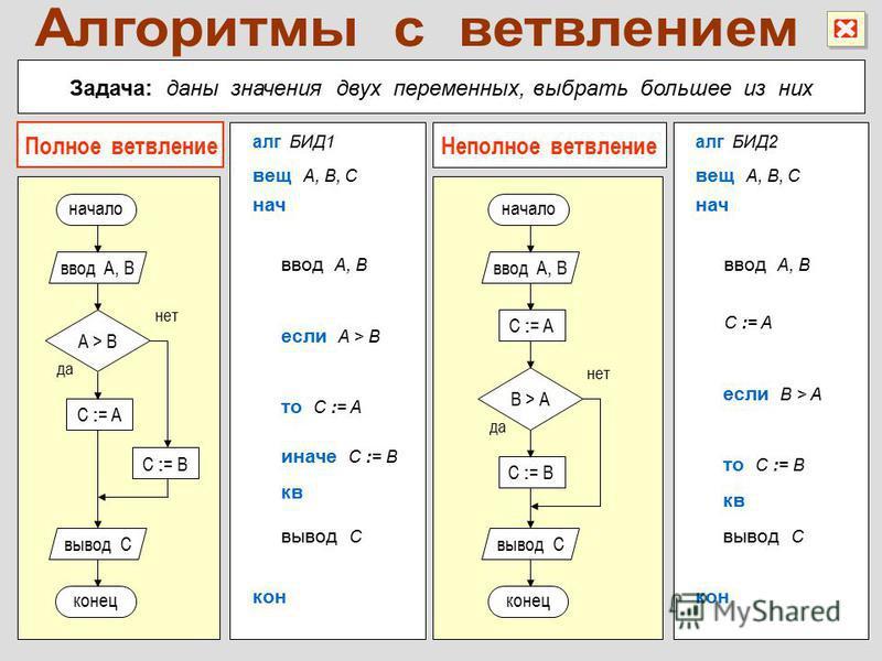 Задача: даны значения двух переменных, выбрать большее из них алг БИД1 если A > B ввод A, B нач вещ A, B, C кон вывод C то C := A иначе C := B кв C : = A начало да нет A > B конец ввод A, B C : = B вывод C C : = B начало да нет B > A конец ввод A, B
