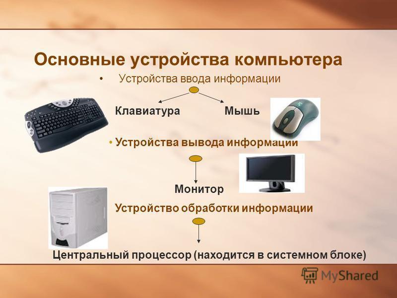 Основные устройства компьютера Устройства ввода информации Клавиатура Мышь Устройства вывода информации Монитор Устройство обработки информации Центральный процессор (находится в системном блоке)