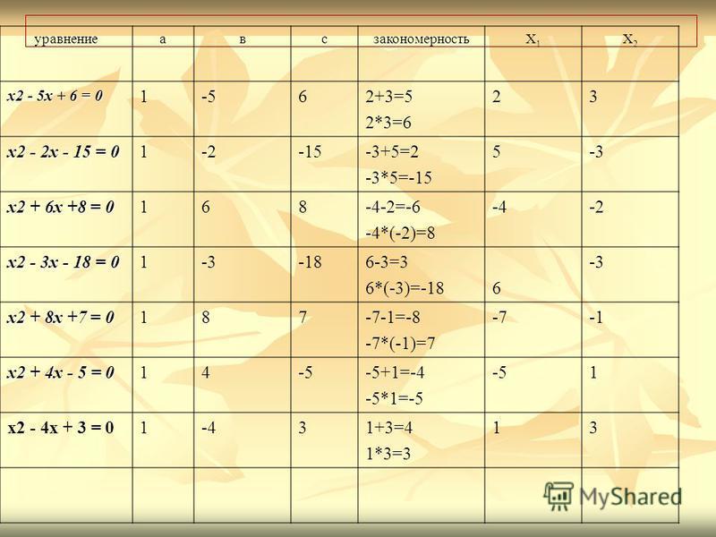 уравнениеавсзакономерностьХ1Х1 Х2Х2 x2 - 5x + 6 = 0 1-562+3=5 2*3=6 23 x2 - 2x - 15 = 0 1-2-15-3+5=2 -3*5=-15 5-3 x2 + 6x +8 = 0 168-4-2=-6 -4*(-2)=8 -4-2 x2 - 3x - 18 = 0 1-3-186-3=3 6*(-3)=-18 6 -3 x2 + 8x +7 = 0 187-7-1=-8 -7*(-1)=7 -7 x2 + 4x - 5