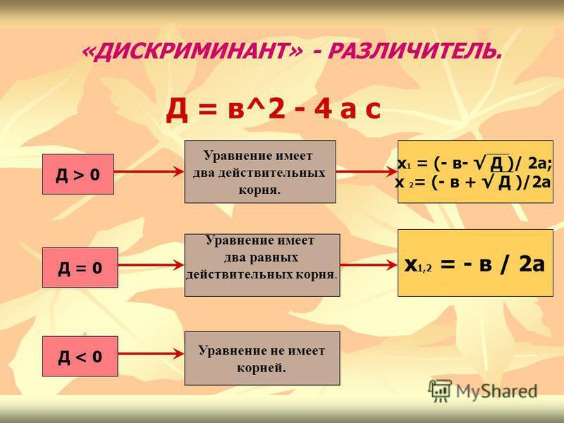 «ДИСКРИМИНАНТ» - РАЗЛИЧИТЕЛЬ. Д = в^2 - 4 а с Д > 0 Д = 0 Д < 0 Уравнение имеет два действительных корня. Уравнение имеет два равных действительных корня. Уравнение не имеет корней. х 1 = (- в- Д )/ 2 а; х 2 = (- в + Д )/2 а х 1,2 = - в / 2 а