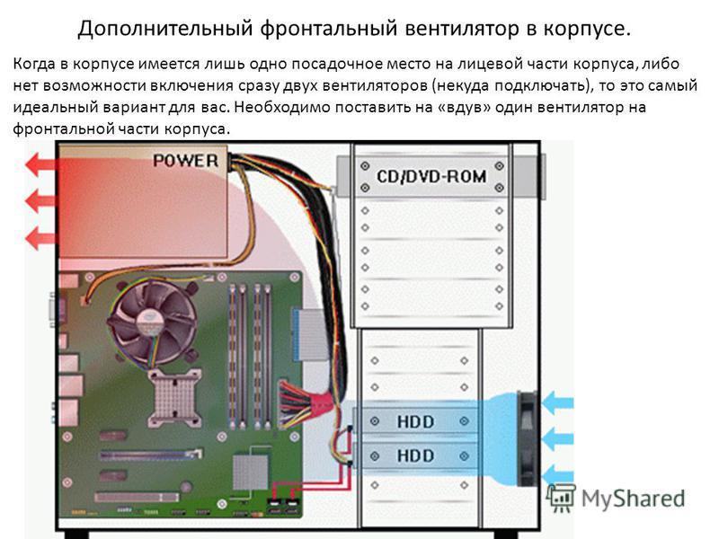 Дополнительный фронтальный вентилятор в корпусе. Когда в корпусе имеется лишь одно посадочное место на лицевой части корпуса, либо нет возможности включения сразу двух вентиляторов (некуда подключать), то это самый идеальный вариант для вас. Необходи