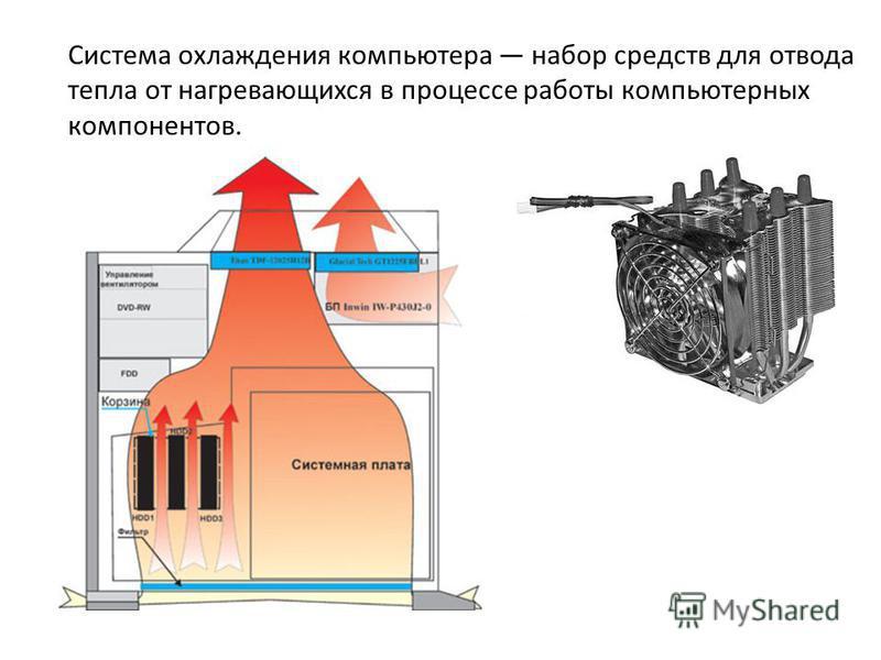 Система охлаждения компьютера набор средств для отвода тепла от нагревающихся в процессе работы компьютерных компонентов.