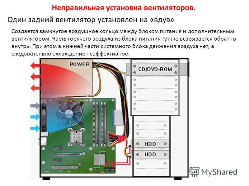 Один задний вентилятор установлен на «вдув» Неправильная установка вентиляторов. Создается замкнутое воздушное кольцо между блоком питания и дополнительным вентилятором. Часть горячего воздуха из блока питания тут же всасывается обратно внутрь. При э