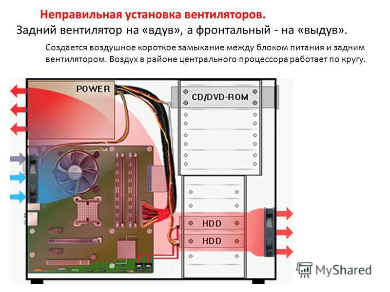 Задний вентилятор на «вдув», а фронтальный - на «выдув». Создается воздушное короткое замыкание между блоком питания и задним вентилятором. Воздух в районе центрального процессора работает по кругу.