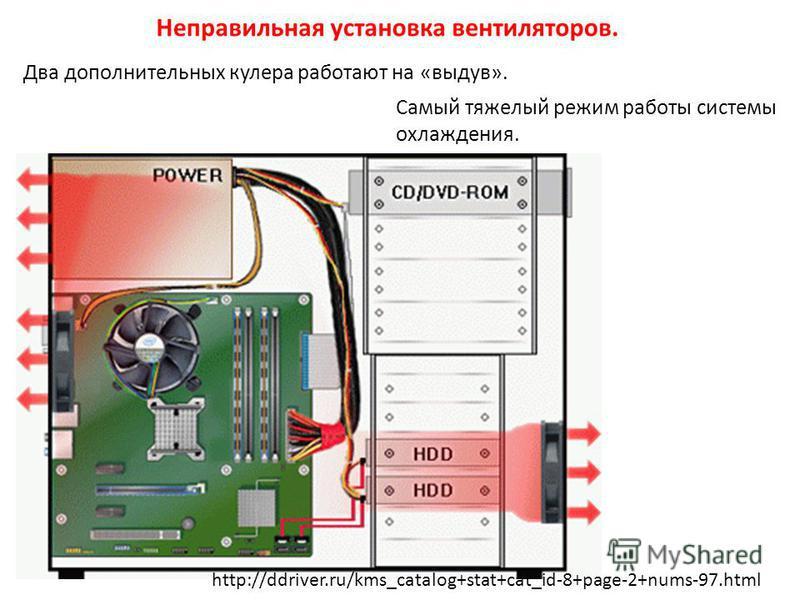 Два дополнительных кулера работают на «выдув». Самый тяжелый режим работы системы охлаждения. http://ddriver.ru/kms_catalog+stat+cat_id-8+page-2+nums-97.html