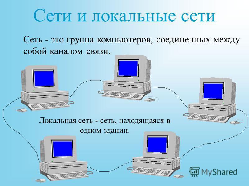 Сети и локальные сети Сеть - это группа компьютеров, соединенных между собой каналом связи. Локальная сеть - сеть, находящаяся в одном здании.