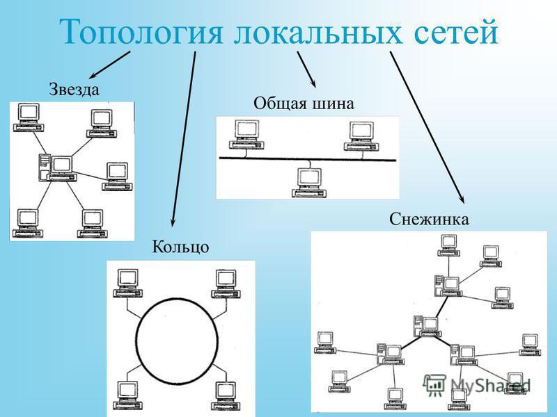 Топология локальных сетей Звезда Кольцо Общая шина Снежинка