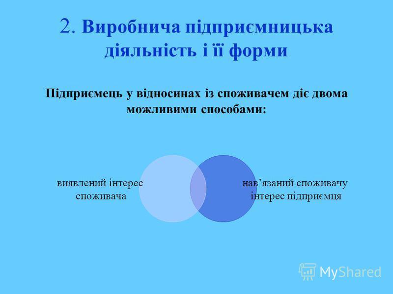 2. Виробнича підприємницька діяльність і її форми Підприємець у відносинах із споживачем діє двома можливими способами: виявлений інтерес споживача навязаний споживачу інтерес підприємця