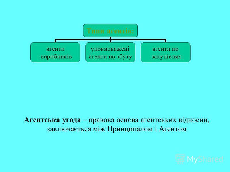 Типи агентів: агенти виробників уповноважені агенти по збуту агенти по закупівлях Агентська угода – правова основа агентських відносин, заключається між Принципалом і Агентом