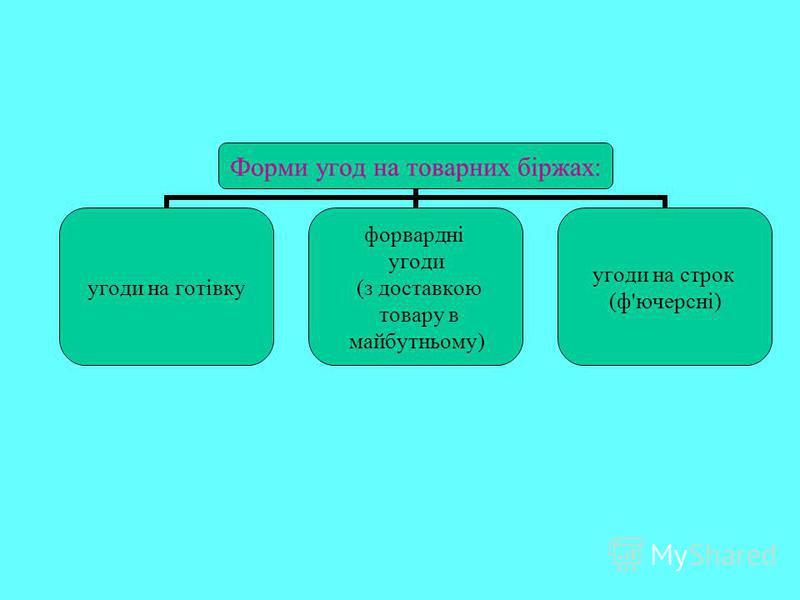 Форми угод на товарних біржах: угоди на готівку форвардні угоди (з доставкою товару в майбутньому) угоди на строк (ф'ючерсні)
