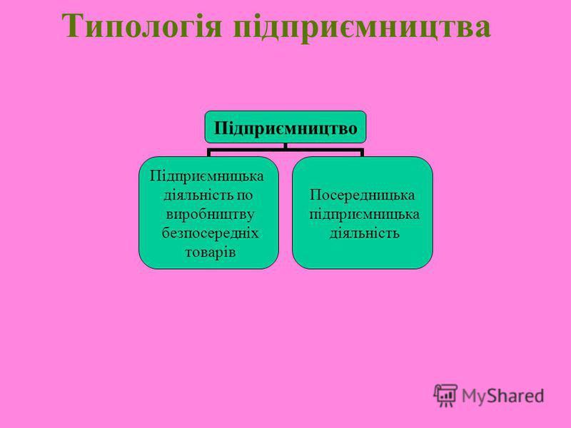 Типологія підприємництва Підприємництво Підприємницька діяльність по виробництву безпосередніх товарів Посередницька підприємницька діяльність