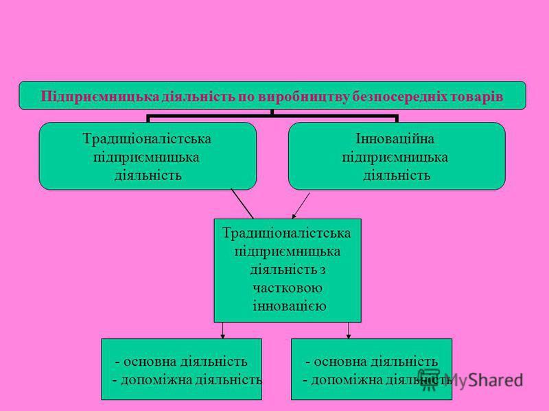 - основна діяльність - допоміжна діяльність - основна діяльність - допоміжна діяльність Традиціоналістська підприємницька діяльність з частковою інновацією