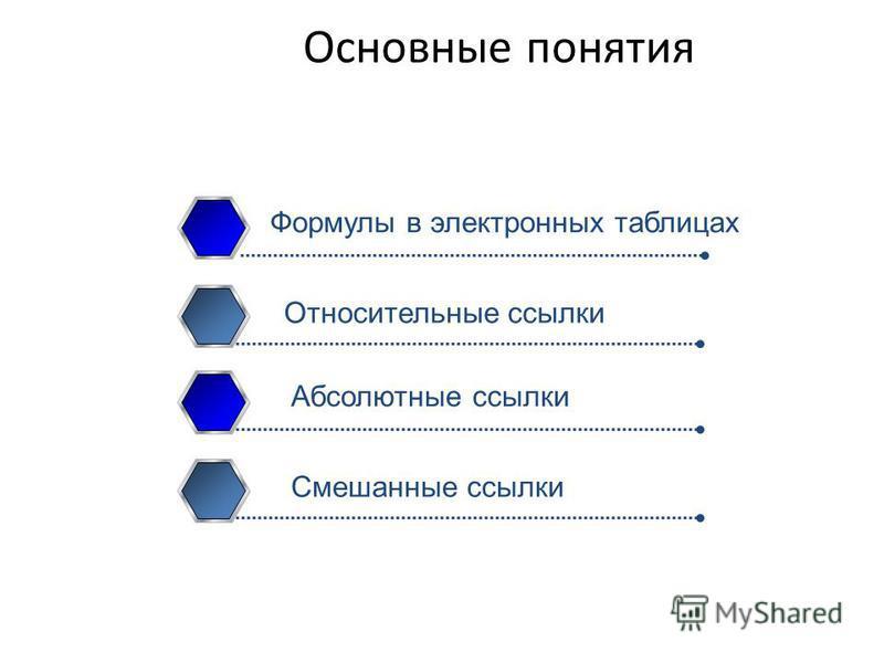 Формулы в электронных таблицах Относительные ссылки Абсолютные ссылки Смешанные ссылки Основные понятия