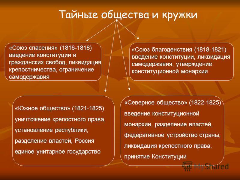Тайные общества и кружки «Союз спасения» (1816-1818) введение конституции и гражданских свобод, ликвидация крепостничества, ограничение самодержавия «Союз благоденствия (1818-1821) введение конституции, ликвидация самодержавия, утверждение конституци