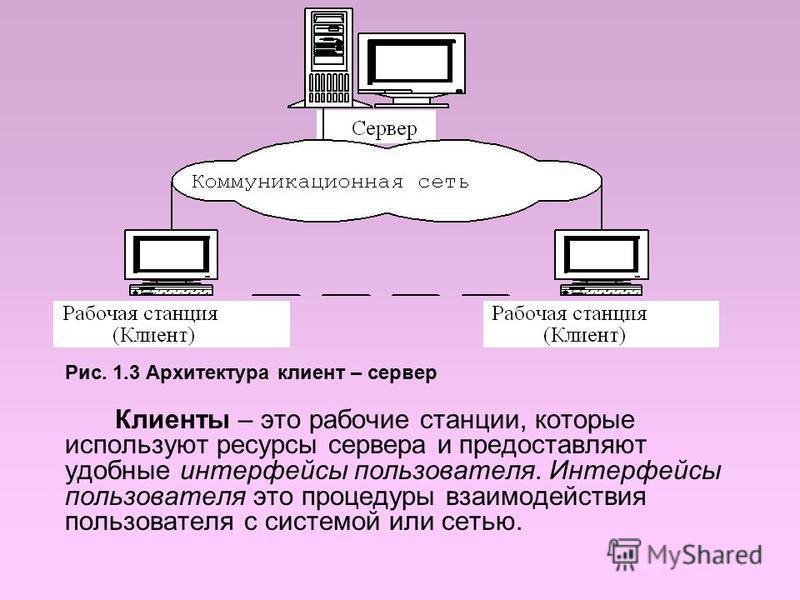 Рис. 1.3 Архитектура клиент – сервер Клиенты – это рабочие станции, которые используют ресурсы сервера и предоставляют удобные интерфейсы пользователя. Интерфейсы пользователя это процедуры взаимодействия пользователя с системой или сетью.