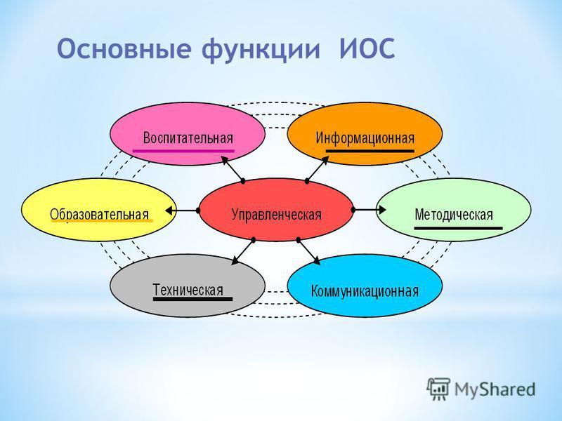 Основные функции ИОС