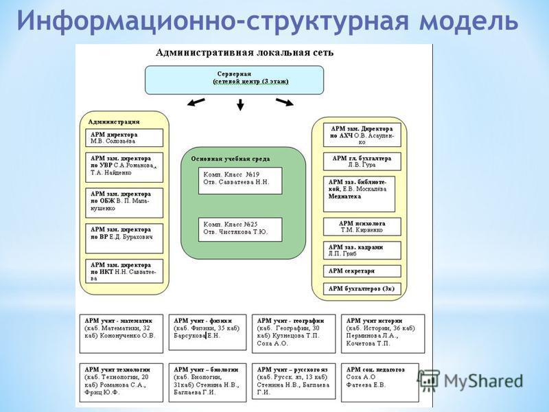 Информационно-структурная модель
