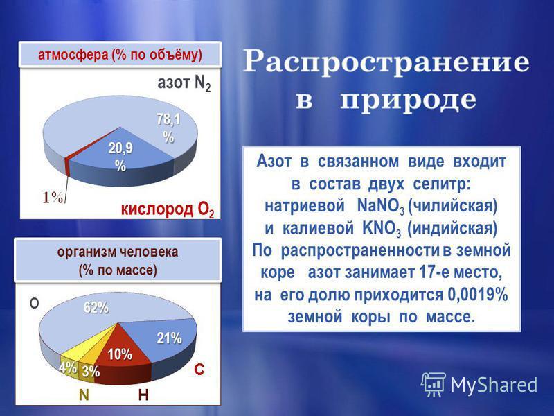 Внешняя электронная конфигурация атома 2s 2 2 р 3 Е 1 2 1414 1414 7 7 5252 5252 Природный азот состоит из двух стабильных изотопов: 14 N 99,635 % и 15 N 0,365 %. -3 NH 3 NH 4 Сl +2+2NОNО +3+3N 2 О 3 HNO 2 +4+4NО2NО2 +5+5N 2 О 5 HNO 3 +1+1N2ОN2О