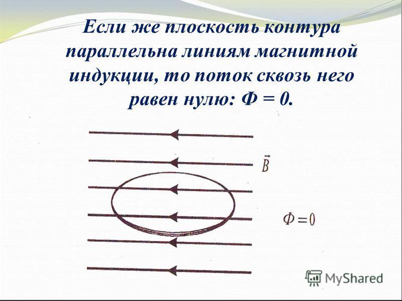 Если же плоскость контура параллельна линиям магнитной индукции, то поток сквозь него равен нулю: Ф = 0.