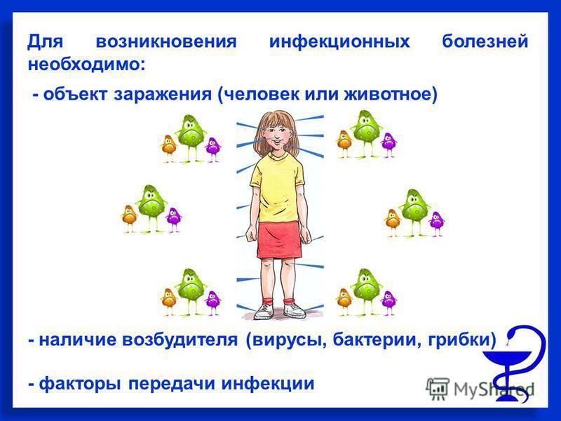 Для возникновения инфекционных болезней необходимо: - наличие возбудителя (вирусы, бактерии, грибки) - объект заражения (человек или животное) - факторы передачи инфекции