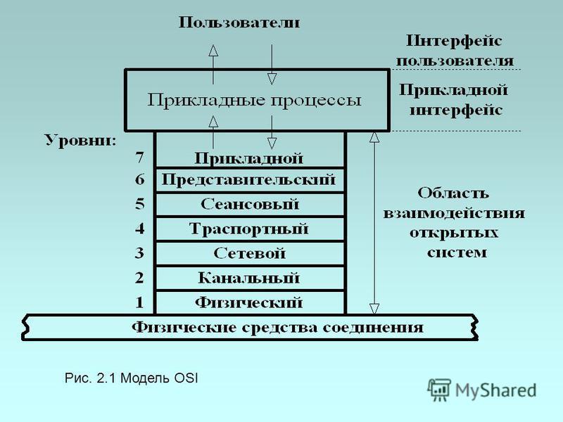 Рис. 2.1 Модель OSI