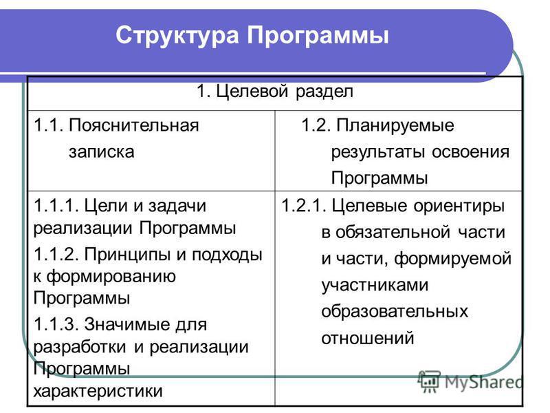 Структура Программы 1. Целевой раздел 1.1. Пояснительная записка 1.2. Планируемые результаты освоения Программы 1.1.1. Цели и задачи реализации Программы 1.1.2. Принципы и подходы к формированию Программы 1.1.3. Значимые для разработки и реализации П