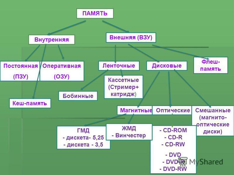 Магнитные ОптическиеСмешанные (магнитооптические диски) ГМД - дискета- 5,25 - дискета - 3,5 - CD-ROM - CD-R - CD-RW - DVD - DVD-R - DVD-RW ЖМД - Винчестер Внешняя (ВЗУ) Внутренняя ПАМЯТЬ Постоянная (ПЗУ) Оперативная (ОЗУ) Кеш-память Ленточные Дисковы