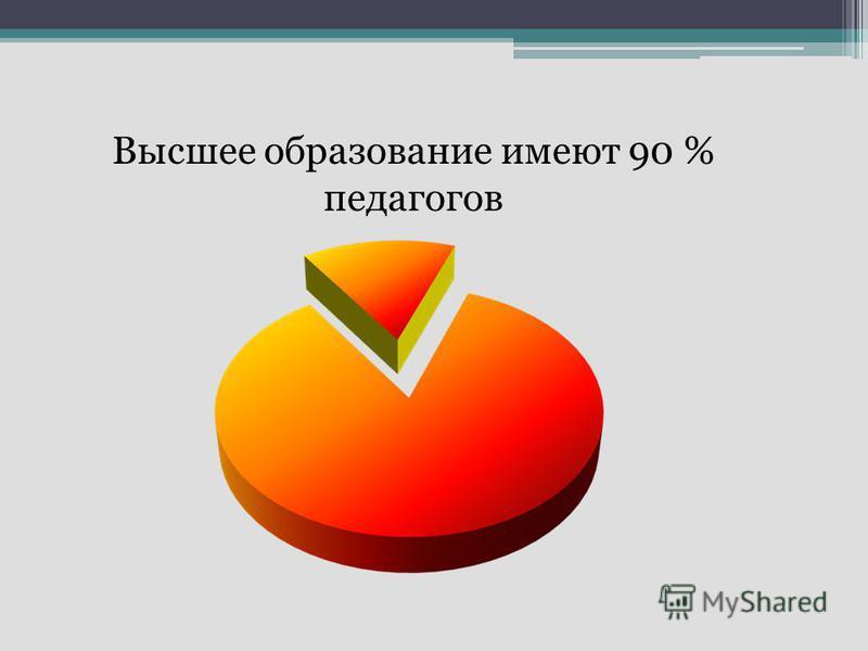 Высшее образование имеют 90 % педагогов