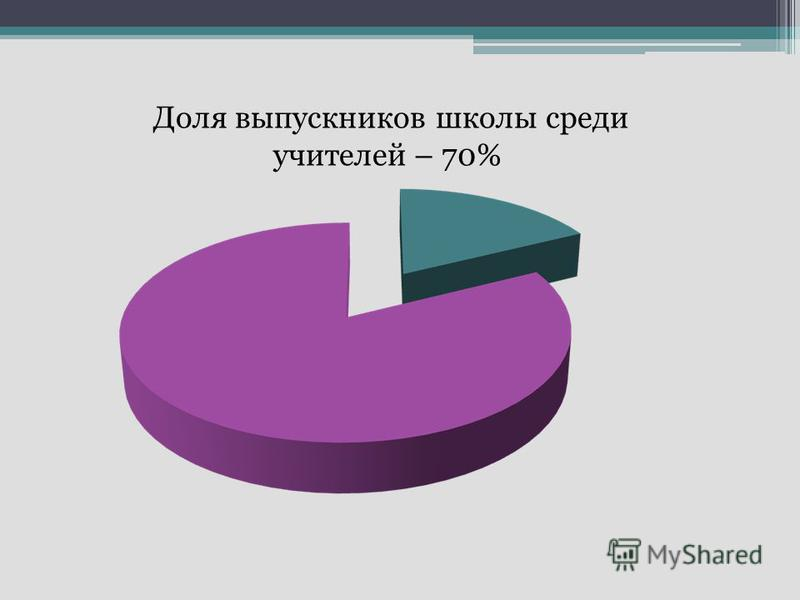 Доля выпускников школы среди учителей – 70%