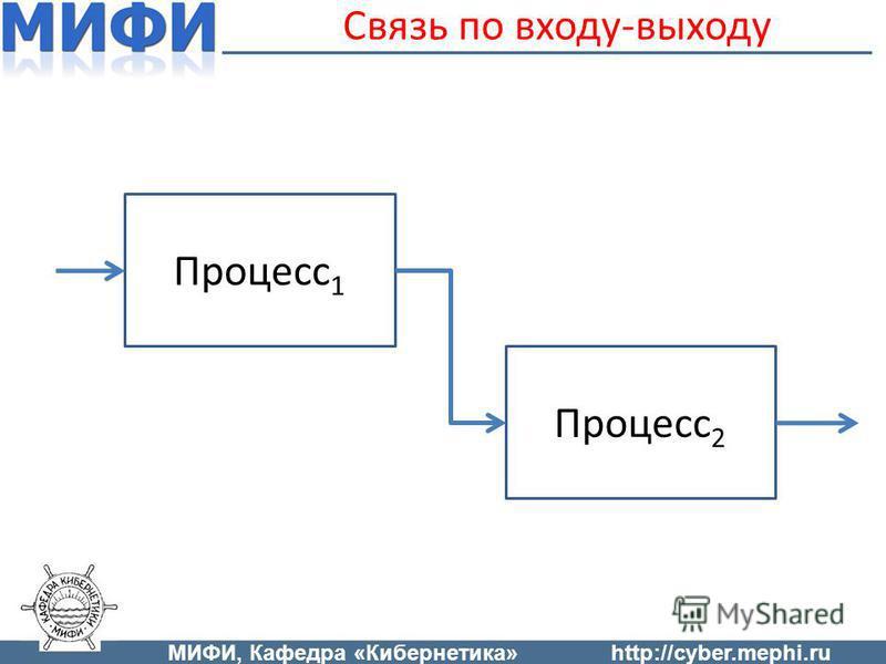 Связь по входу-выходу Процесс 1 Процесс 2 МИФИ, Кафедра «Кибернетика»http://cyber.mephi.ru