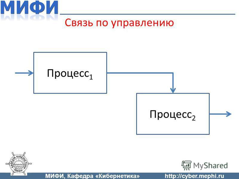 Связь по управлению Процесс 1 Процесс 2 МИФИ, Кафедра «Кибернетика»http://cyber.mephi.ru