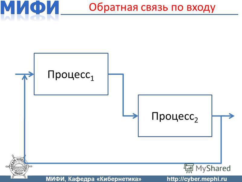 Обратная связь по входу Процесс 1 Процесс 2 МИФИ, Кафедра «Кибернетика»http://cyber.mephi.ru