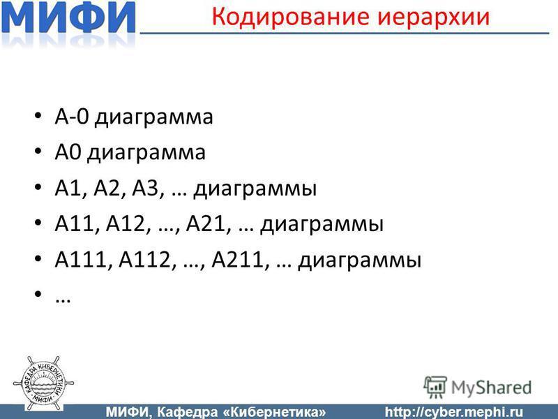 Кодирование иерархии A-0 диаграмма A0 диаграмма A1, A2, A3, … диаграммы A11, A12, …, A21, … диаграммы A111, A112, …, A211, … диаграммы … МИФИ, Кафедра «Кибернетика»http://cyber.mephi.ru