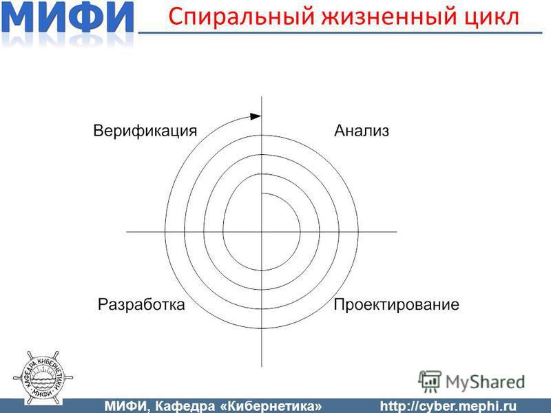 Спиральный жизненный цикл МИФИ, Кафедра «Кибернетика»http://cyber.mephi.ru