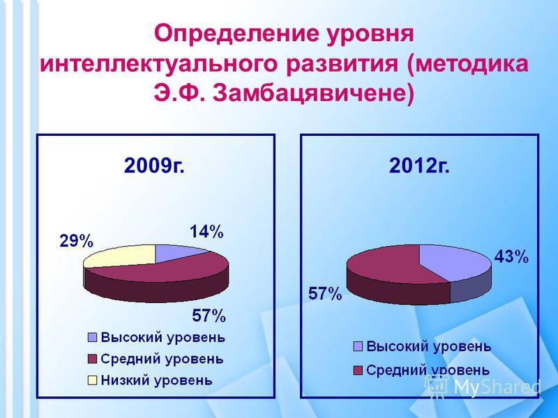 2009 г.2012 г.