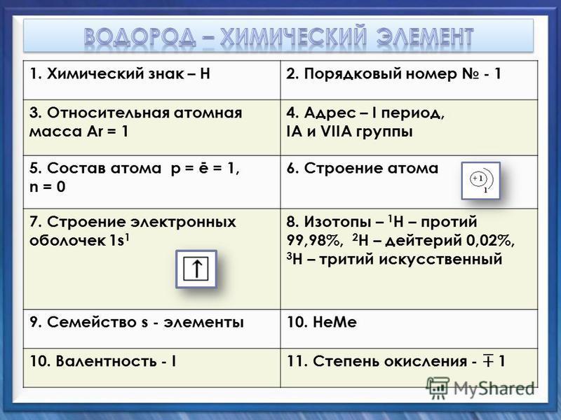 1. Химический знак – Н2. Порядковый номер - 1 3. Относительная атомная масса Ar = 1 4. Адрес – I период, IА и VIIА группы 5. Состав атома p = ē = 1, n = 0 6. Строение атома 7. Строение электронных оболочек 1s 1 8. Изотопы – 1 H – протий 99,98%, 2 H –