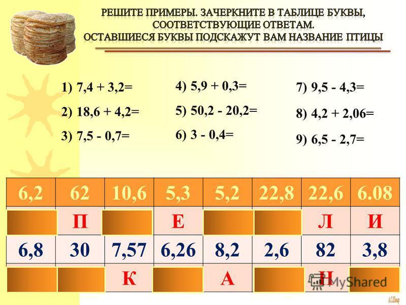 1)7,4 + 3,2= 2)18,6 + 4,2= 3)7,5 - 0,7= 4)5,9 + 0,3= 5)50,2 - 20,2= 6)3 - 0,4= 7)9,5 - 4,3= 8)4,2 + 2,06= 9)6,5 - 2,7= 6,26210,65,35,222,822,66.08 ОПГЕЕПЛИ 6,8307,576,268,22,6823,8 КСКХАМНБ