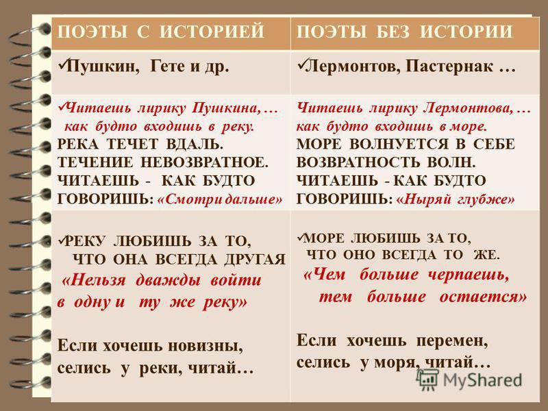 ПОЭТЫ С ИСТОРИЕЙПОЭТЫ БЕЗ ИСТОРИИ Пушкин, Гете и др. Лермонтов, Пастернак … Читаешь лирику Пушкина, … как будто входишь в реку. РЕКА ТЕЧЕТ ВДАЛЬ. ТЕЧЕНИЕ НЕВОЗВРАТНОЕ. ЧИТАЕШЬ - КАК БУДТО ГОВОРИШЬ: «Смотри дальше» Читаешь лирику Лермонтова, … как буд