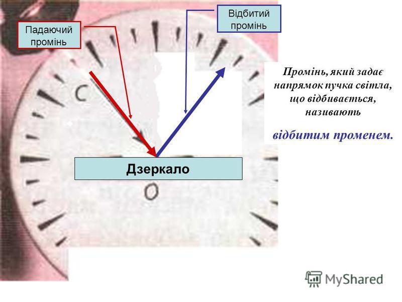 Промінь, який задає напрямок пучка світла, що відбивається, називають відбитим променем. Відбитий промінь Дзеркало