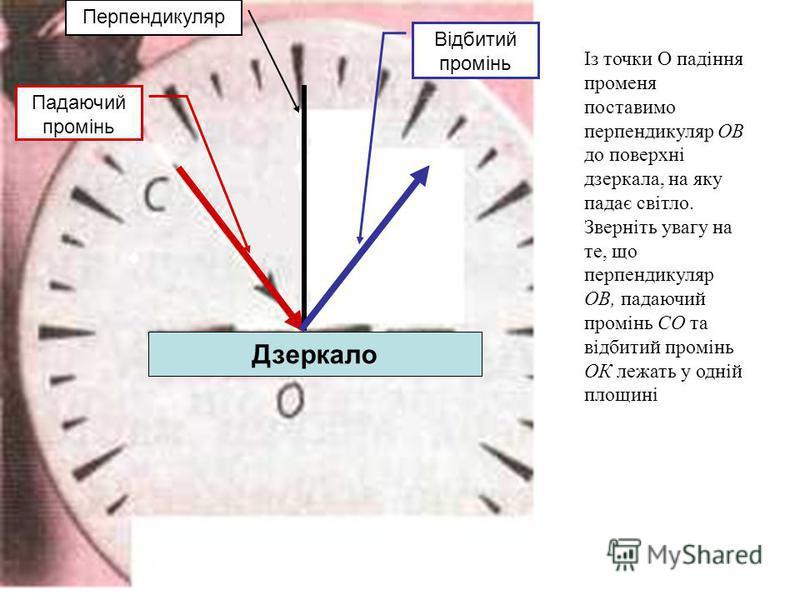 Із точки О падіння променя поставимо перпендикуляр ОВ до поверхні дзеркала, на яку падає світло. Зверніть увагу на те, що перпендикуляр ОВ, падаючий промінь СО та відбитий промінь ОК лежать у одній площині Перпендикуляр Падаючий промінь Відбитий пром