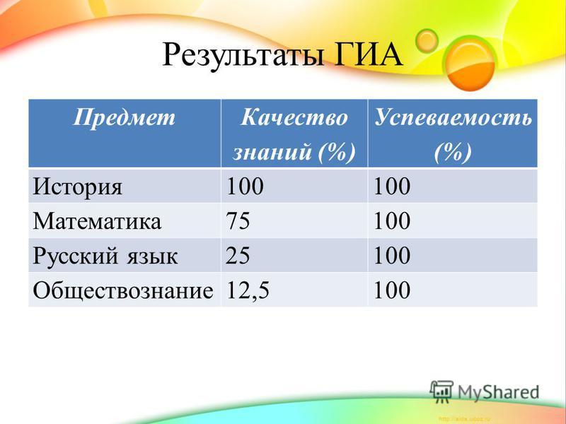 Результаты ГИА Предмет Качество знаний (%) Успеваемость (%) История 100 Математика 75100 Русский язык 25100 Обществознание 12,5100