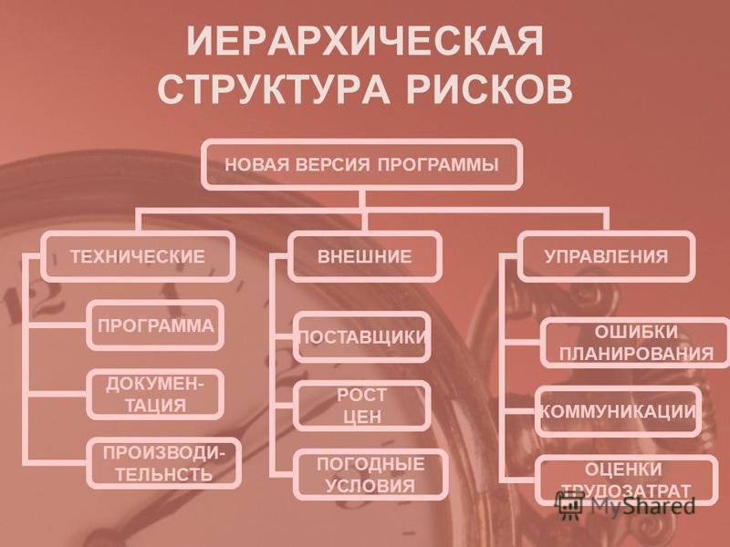 ИЕРАРХИЧЕСКАЯ СТРУКТУРА РИСКОВ НОВАЯ ВЕРСИЯ ПРОГРАММЫ ТЕХНИЧЕСКИЕВНЕШНИЕУПРАВЛЕНИЯ ПРОГРАММА ДОКУМЕН- ТАЦИЯ ПРОИЗВОДИ- ТЕЛЬНСТЬ ПОСТАВЩИКИ РОСТ ЦЕН ПОГОДНЫЕ УСЛОВИЯ ОШИБКИ ПЛАНИРОВАНИЯ КОММУНИКАЦИИ ОЦЕНКИ ТРУДОЗАТРАТ